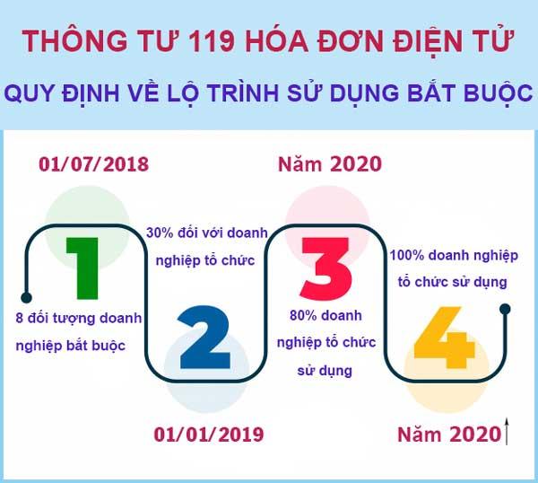 Lộ trình sử dung hóa đơn điện tử theo nghị định 119