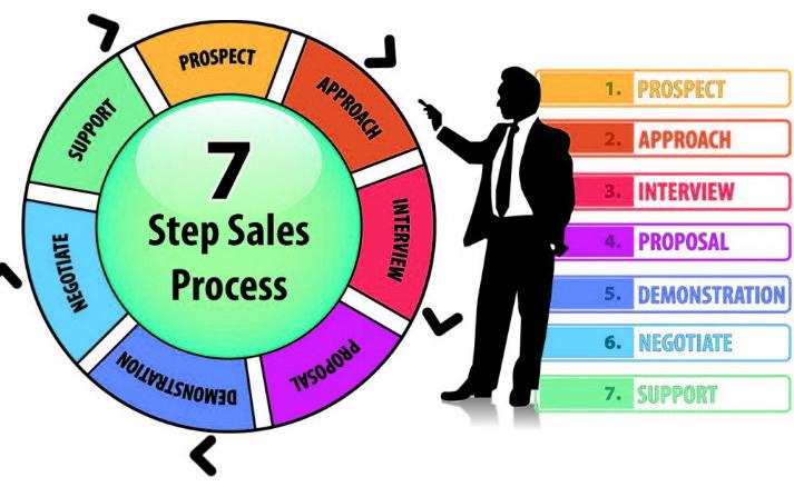 Sơ đồ quy trình bán hàng của công ty chuyên nghiệp