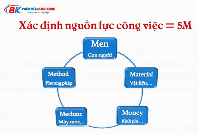 Phương pháp 5M